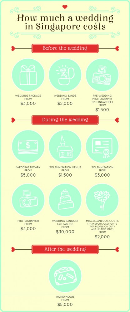 How much does a wedding in singapore cost the average price of average cost of a wedding in singapore junglespirit Image collections